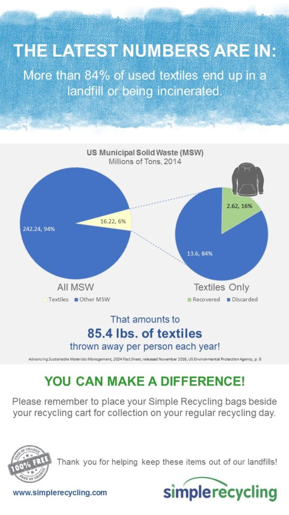 InfoGraphic_-_SR_Textile_Stats